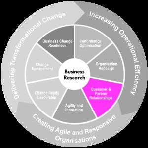 Customer and Partner Relationships