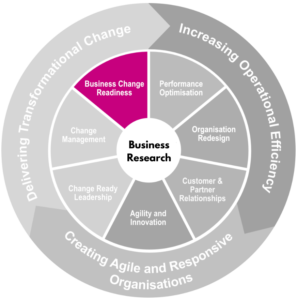 Business Change Readiness